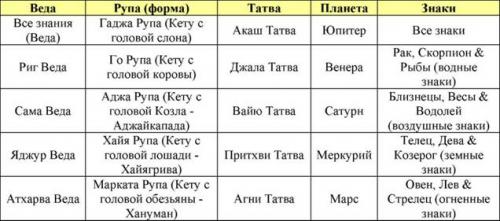 Таблица свойств и качеств Кету в различных знаках Зодиака.